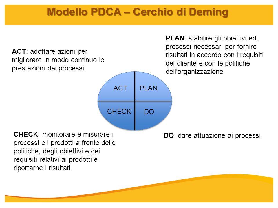 Modello PDCA – Cerchio di Deming