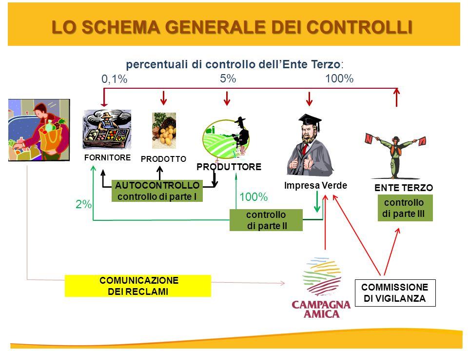 LO SCHEMA GENERALE DEI CONTROLLI COMMISSIONE DI VIGILANZA