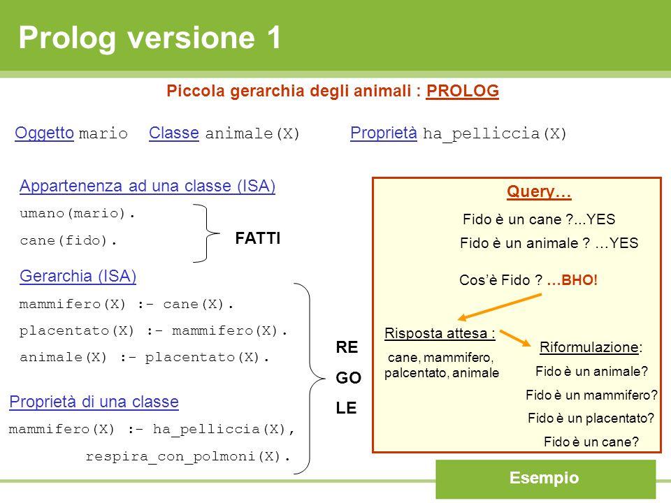 Piccola gerarchia degli animali : PROLOG