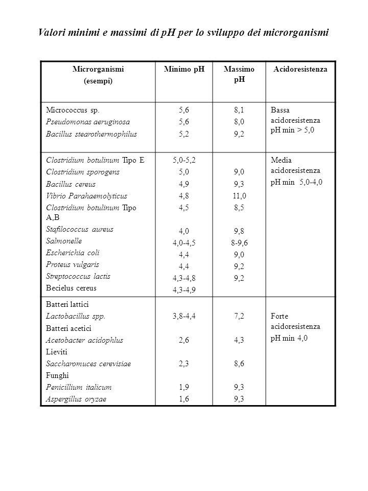 Valori minimi e massimi di pH per lo sviluppo dei microrganismi