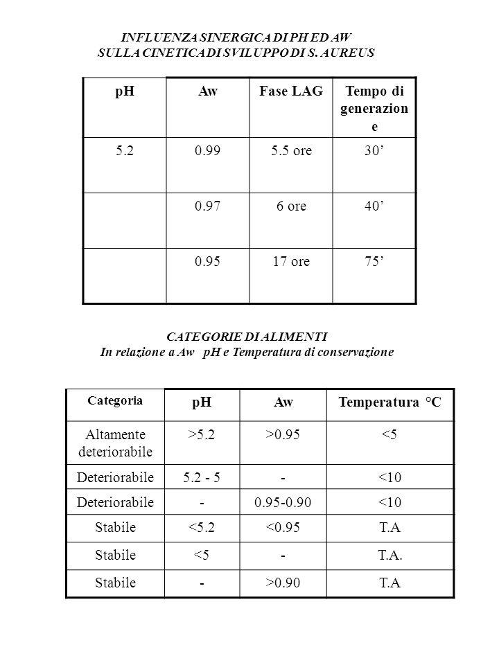 pH Aw Fase LAG Tempo di generazione pH Aw Temperatura °C