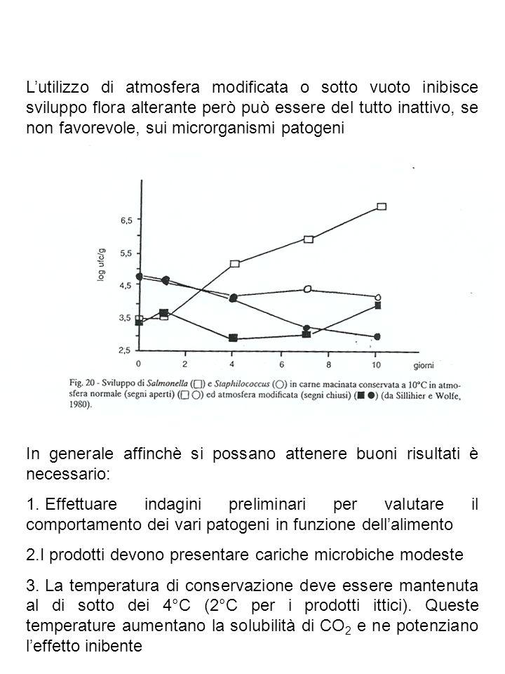 L'utilizzo di atmosfera modificata o sotto vuoto inibisce sviluppo flora alterante però può essere del tutto inattivo, se non favorevole, sui microrganismi patogeni