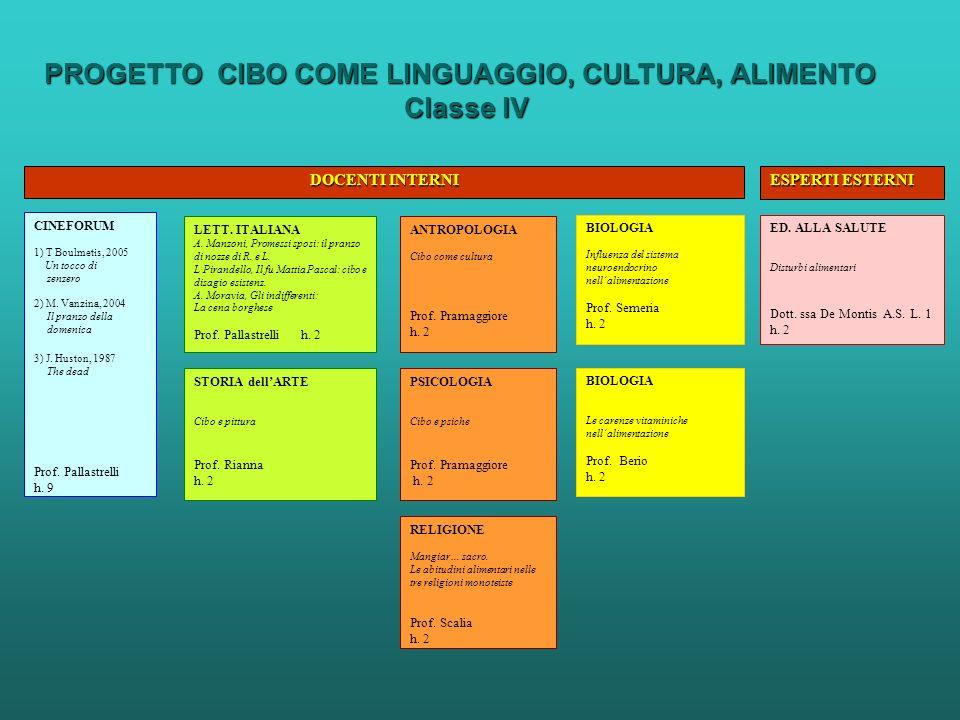 PROGETTO CIBO COME LINGUAGGIO, CULTURA, ALIMENTO Classe IV