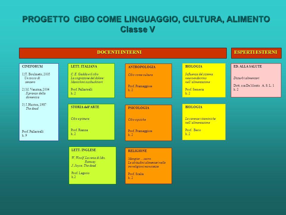 PROGETTO CIBO COME LINGUAGGIO, CULTURA, ALIMENTO Classe V