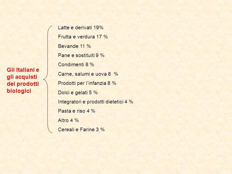 Gli Italiani e gli acquisti dei prodotti biologici