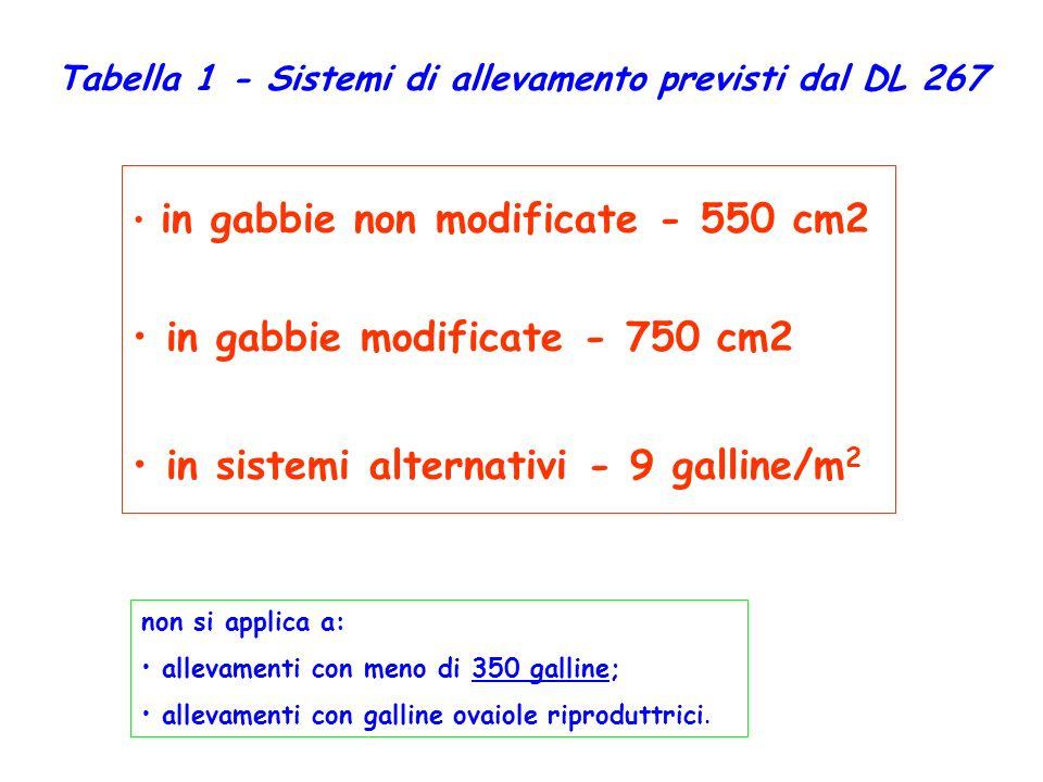 Tabella 1 - Sistemi di allevamento previsti dal DL 267
