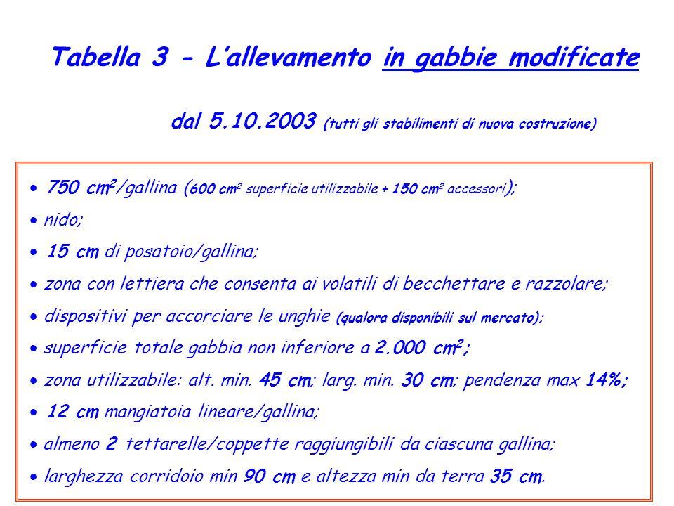 Tabella 3 - L'allevamento in gabbie modificate