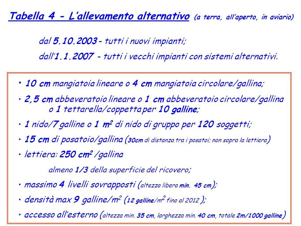 dal 5.10.2003 - tutti i nuovi impianti;