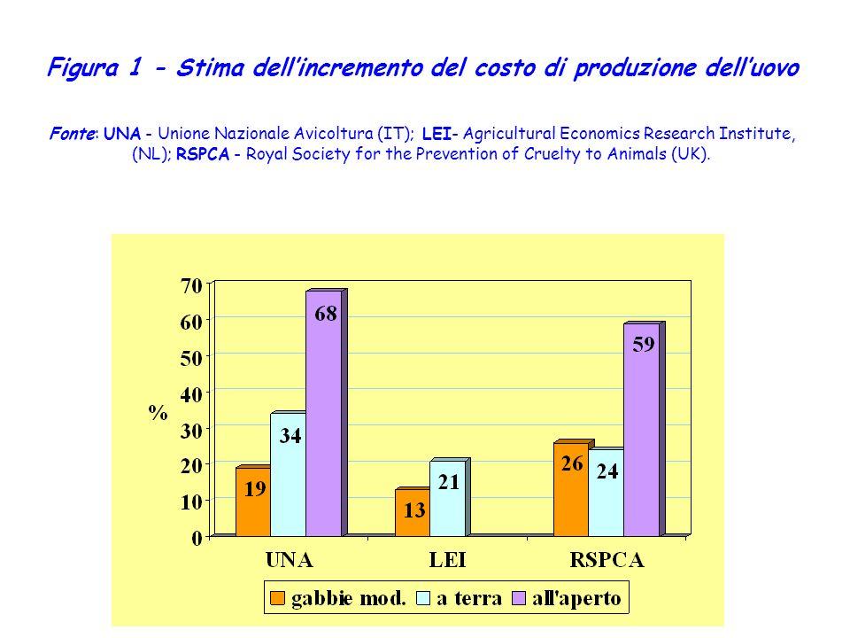 Figura 1 - Stima dell'incremento del costo di produzione dell'uovo Fonte: UNA - Unione Nazionale Avicoltura (IT); LEI- Agricultural Economics Research Institute, (NL); RSPCA - Royal Society for the Prevention of Cruelty to Animals (UK).