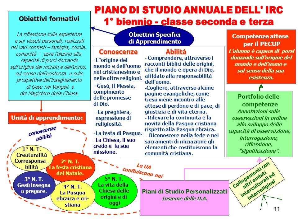 PIANO DI STUDIO ANNUALE DELL IRC 1° biennio - classe seconda e terza