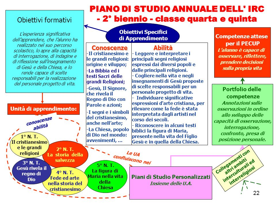 PIANO DI STUDIO ANNUALE DELL IRC