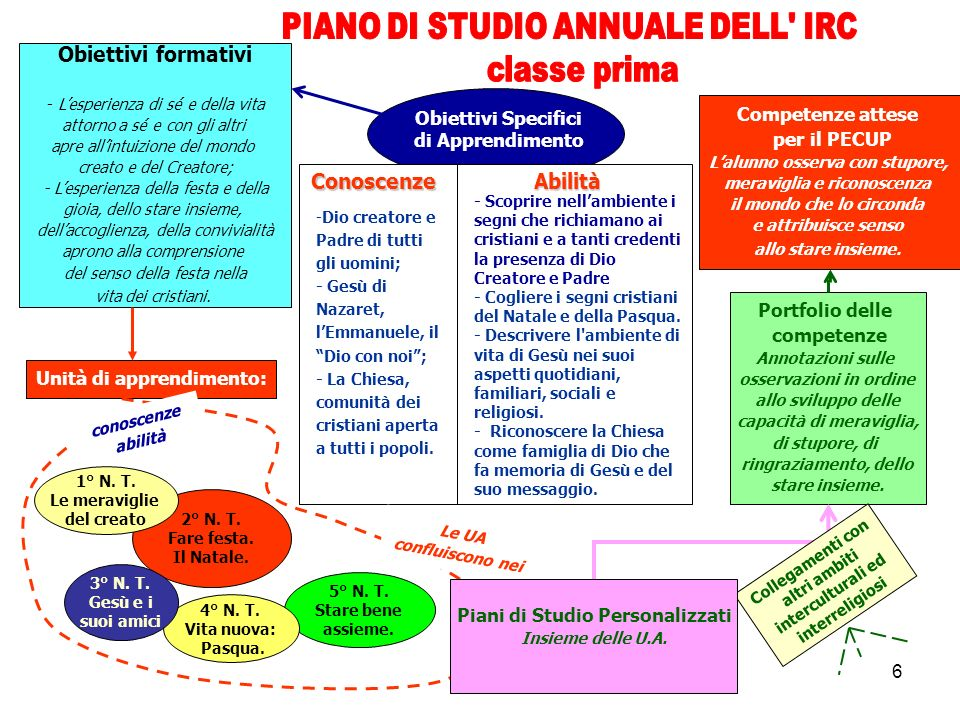PIANO DI STUDIO ANNUALE DELL IRC classe prima