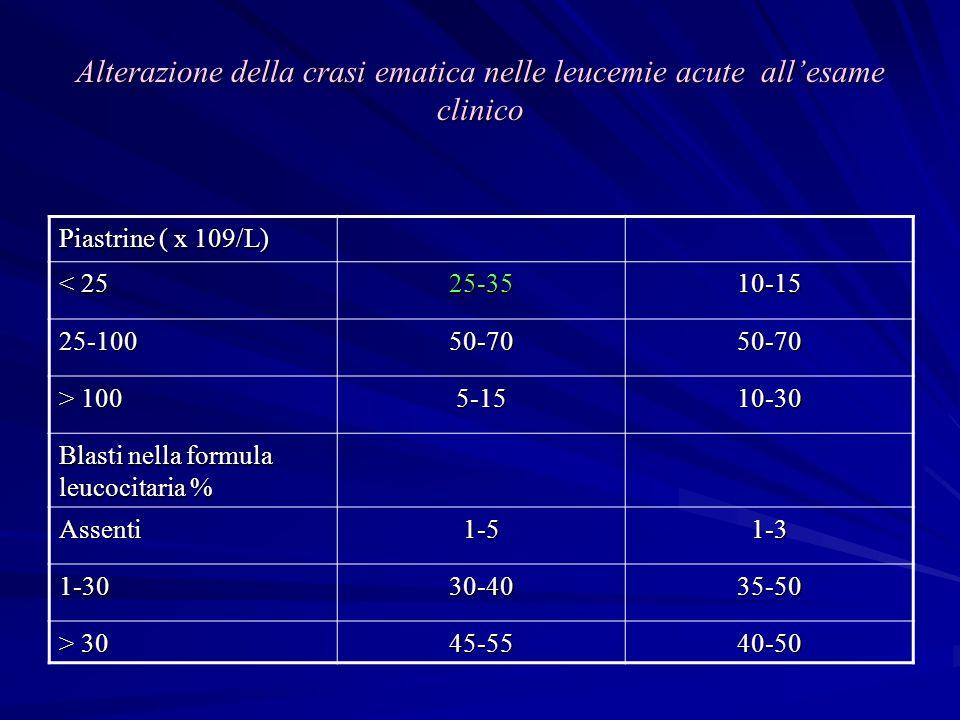 Alterazione della crasi ematica nelle leucemie acute all'esame clinico