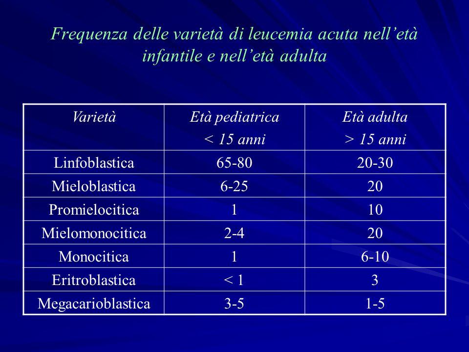 Frequenza delle varietà di leucemia acuta nell'età infantile e nell'età adulta