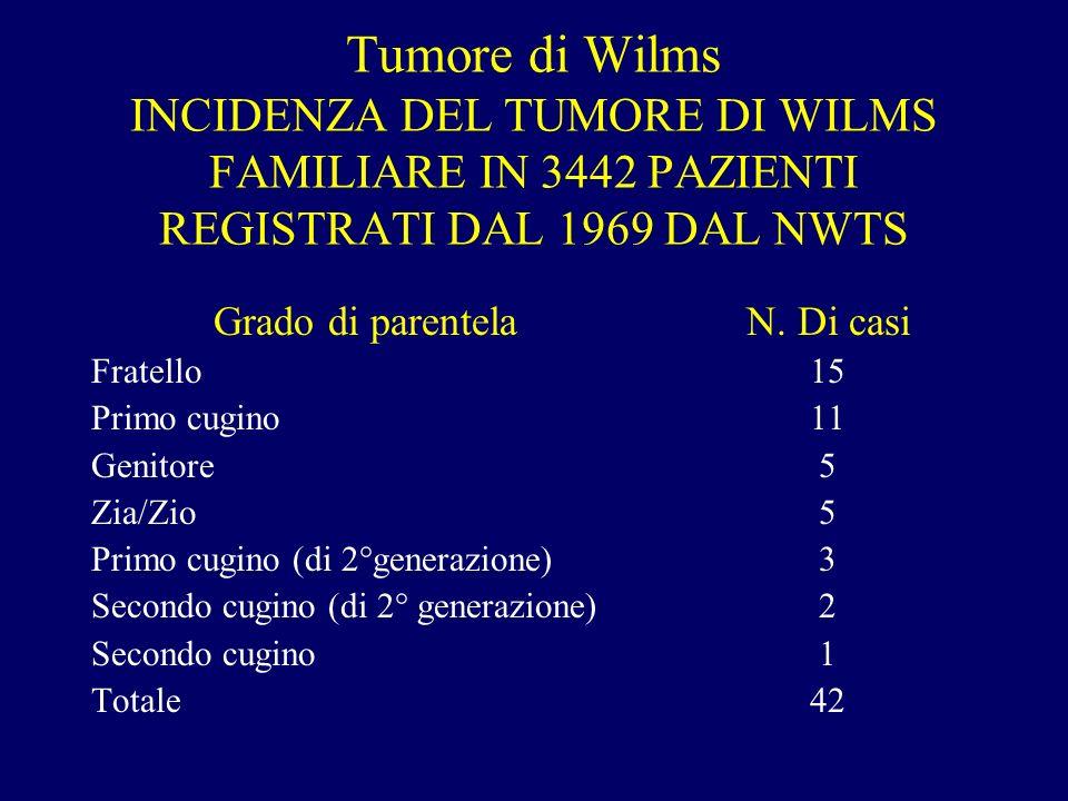 Tumore di Wilms INCIDENZA DEL TUMORE DI WILMS FAMILIARE IN 3442 PAZIENTI REGISTRATI DAL 1969 DAL NWTS