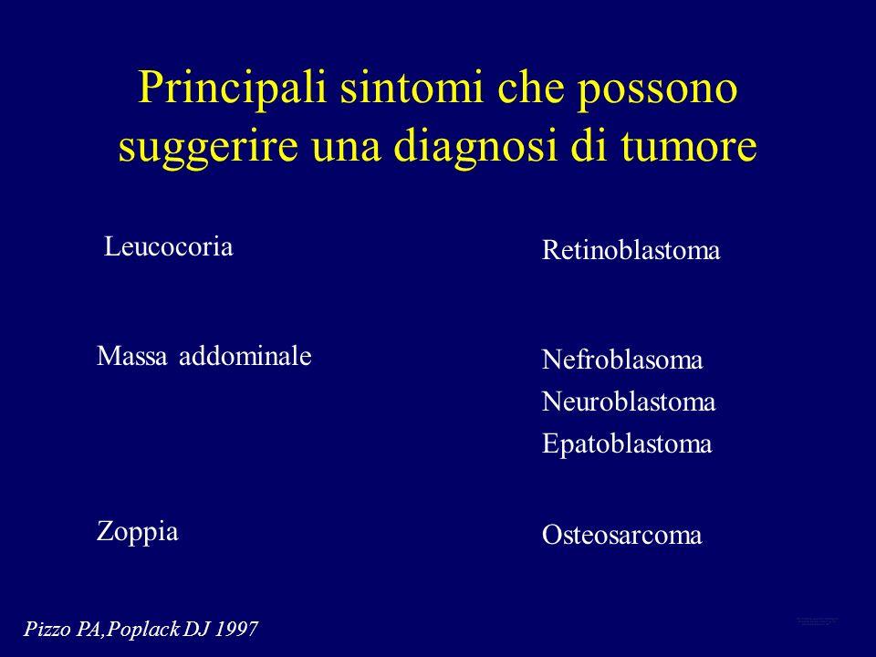 Principali sintomi che possono suggerire una diagnosi di tumore