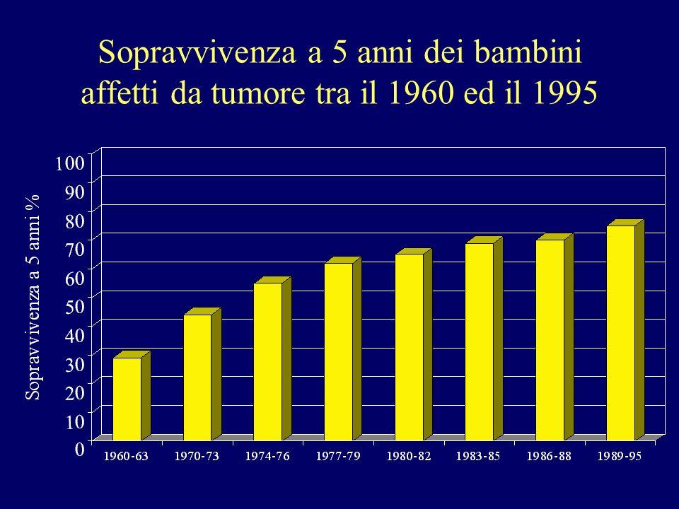 Sopravvivenza a 5 anni dei bambini affetti da tumore tra il 1960 ed il 1995