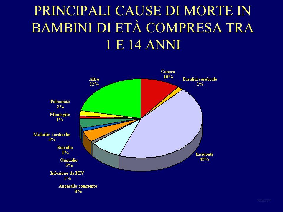 PRINCIPALI CAUSE DI MORTE IN BAMBINI DI ETÀ COMPRESA TRA 1 E 14 ANNI
