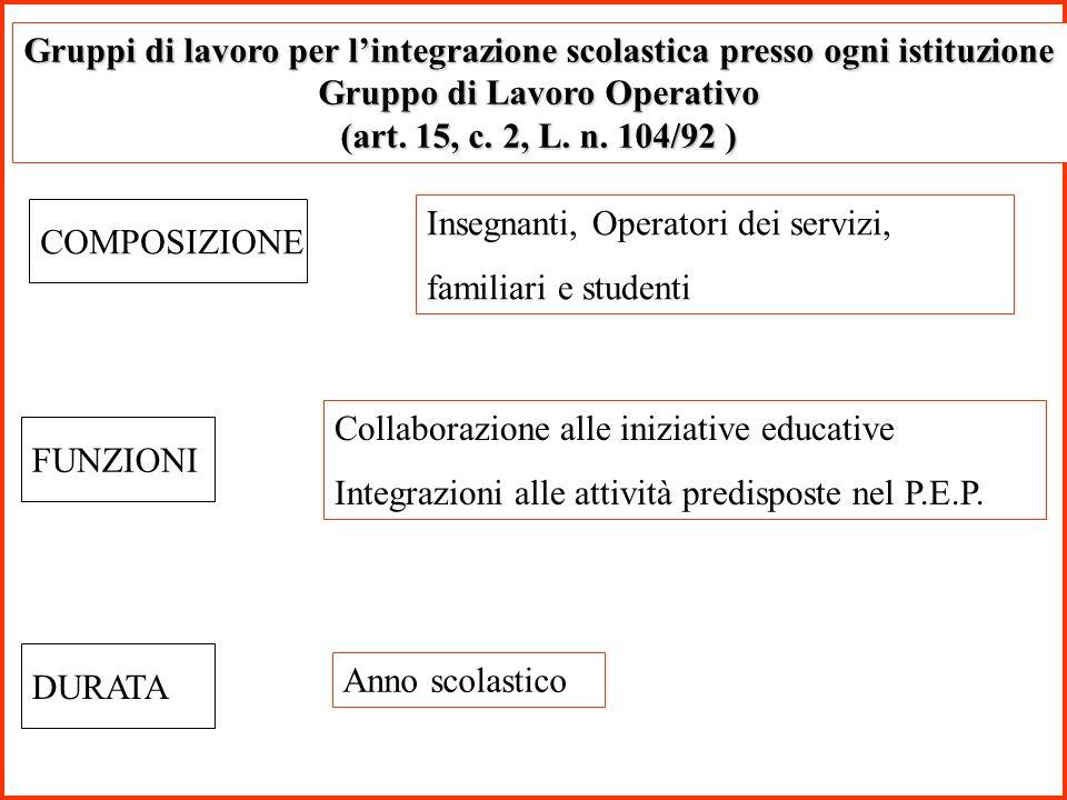 Gruppi di lavoro per l'integrazione scolastica presso ogni istituzione