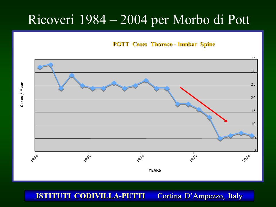 Ricoveri 1984 – 2004 per Morbo di Pott