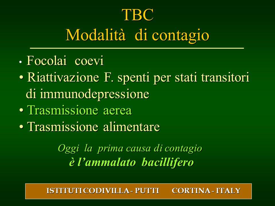 TBC Modalità di contagio