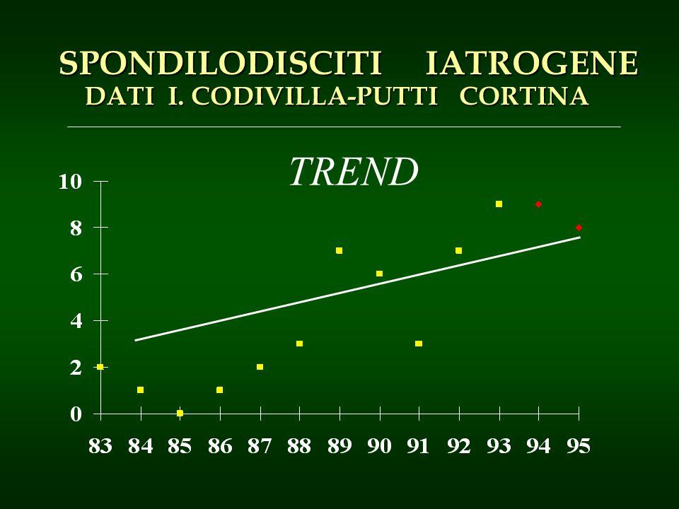 SPONDILODISCITI IATROGENE DATI I. CODIVILLA-PUTTI CORTINA