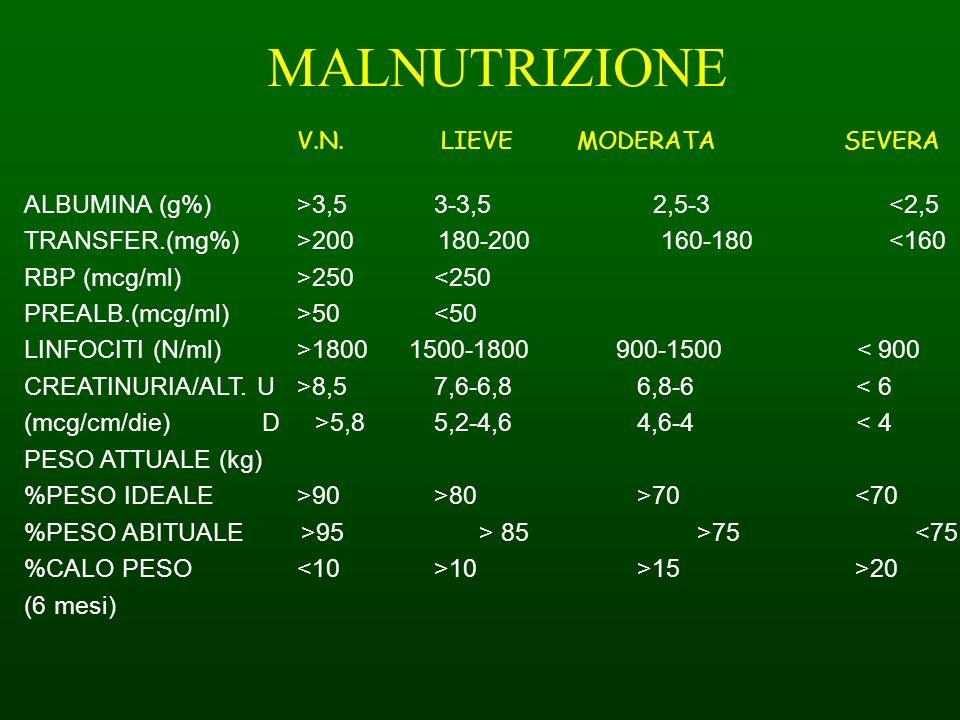 MALNUTRIZIONE ALBUMINA (g%) >3,5 3-3,5 2,5-3 <2,5