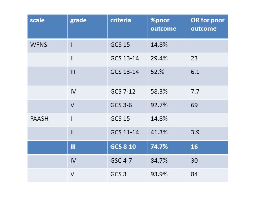 scale grade. criteria. %poor outcome. OR for poor outcome. WFNS. I. GCS 15. 14,8% II. GCS 13-14.