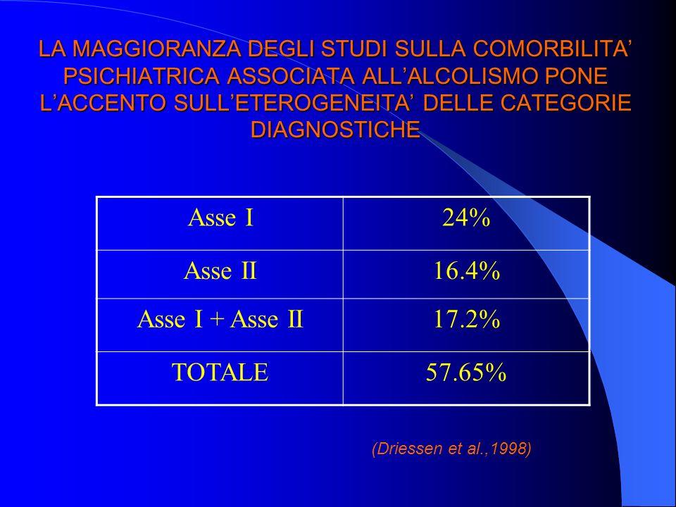 Asse I 24% Asse II 16.4% Asse I + Asse II 17.2% TOTALE 57.65%