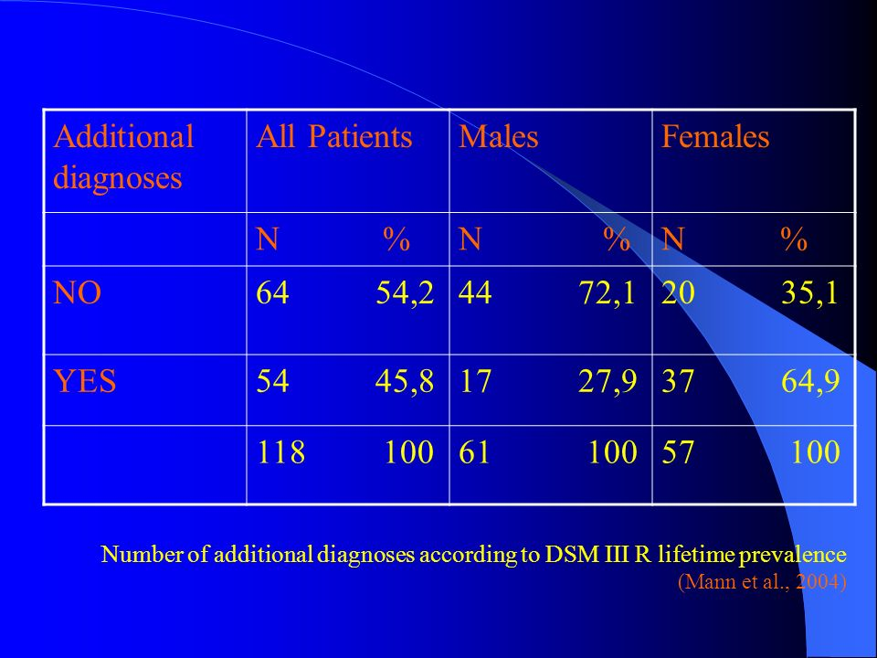 Additional diagnoses All Patients Males Females N % N % N % NO 64 54,2