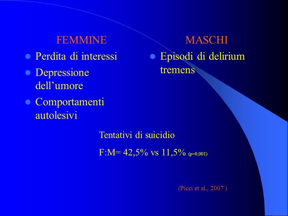 Depressione dell'umore Comportamenti autolesivi MASCHI