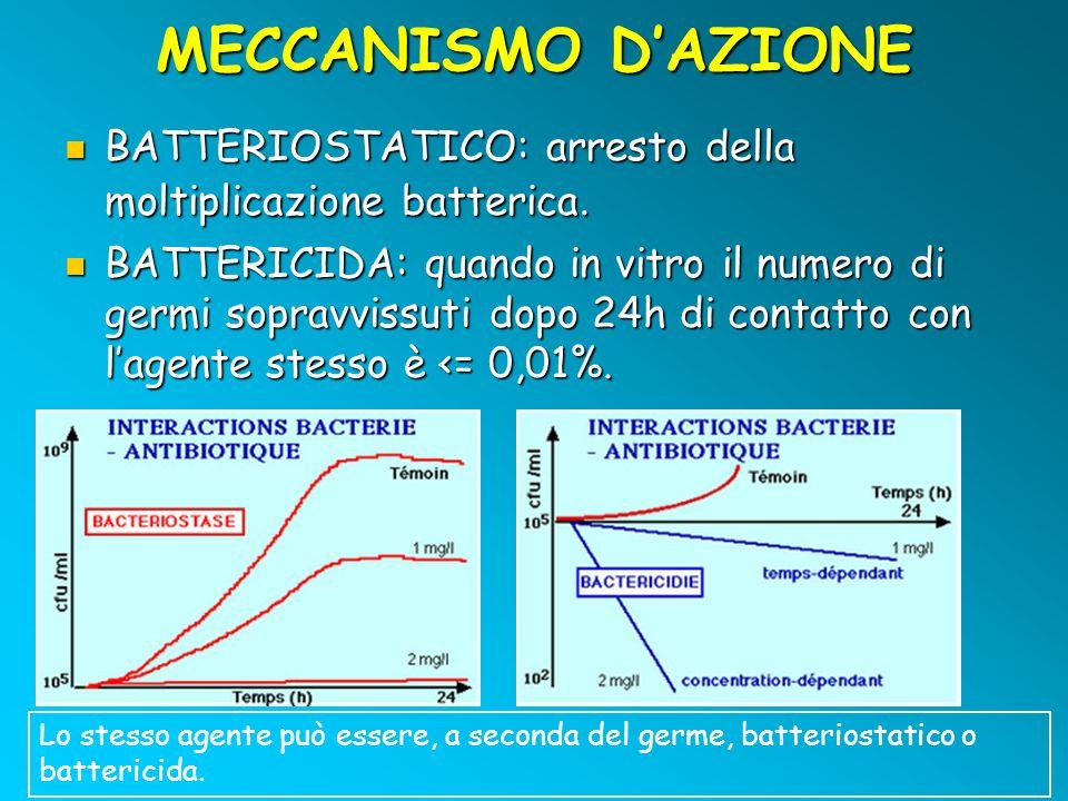 MECCANISMO D'AZIONE BATTERIOSTATICO: arresto della moltiplicazione batterica.