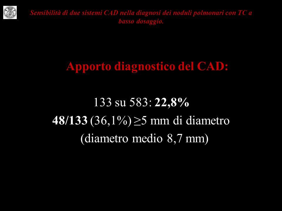 133 su 583: 22,8% 48/133 (36,1%) ≥5 mm di diametro