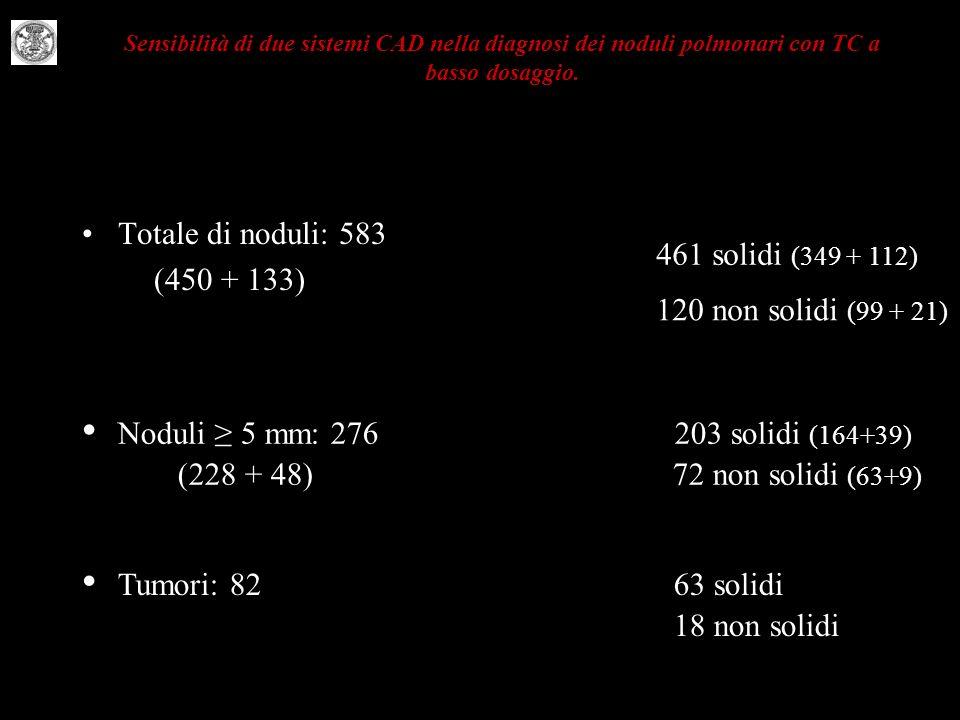 4 Noduli ≥ 5 mm: 276 203 solidi (164+39) Tumori: 82 63 solidi