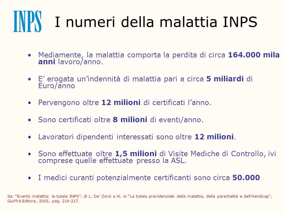 I numeri della malattia INPS