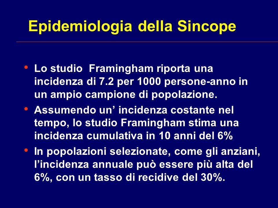 Epidemiologia della Sincope