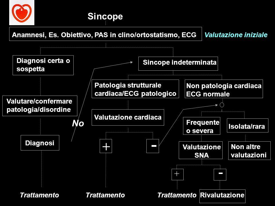 Sincope Anamnesi, Es. Obiettivo, PAS in clino/ortostatismo, ECG. Valutazione iniziale. Diagnosi certa o sospetta.
