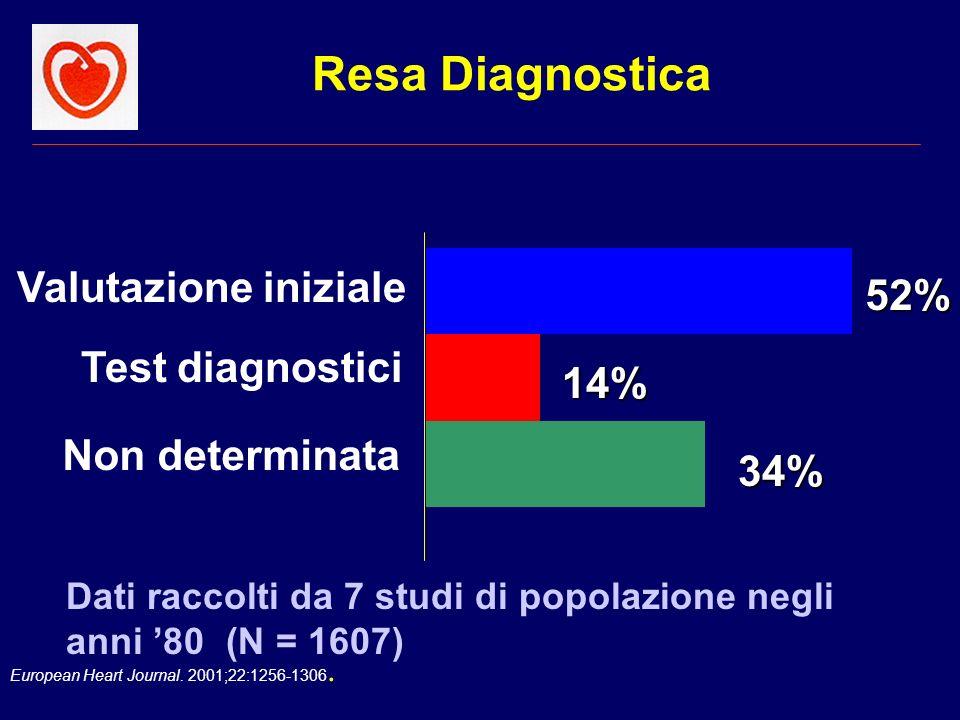 Resa Diagnostica Valutazione iniziale 52% Test diagnostici 14%
