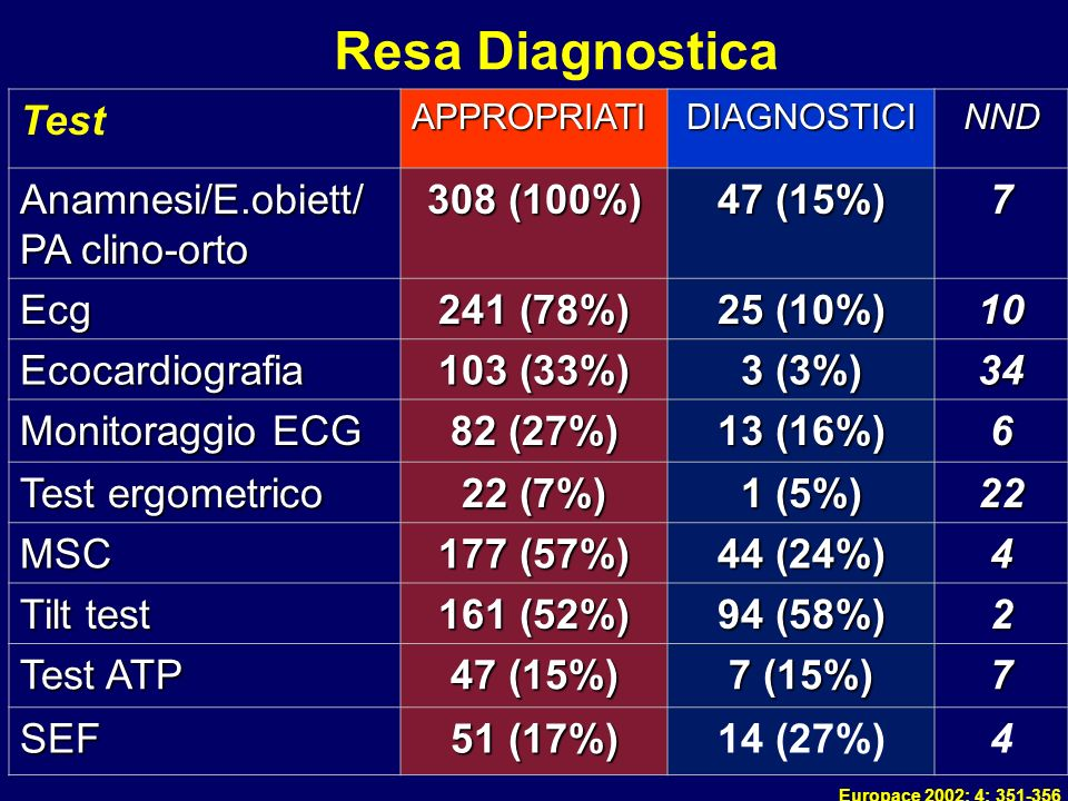 Resa Diagnostica Test Anamnesi/E.obiett/PA clino-orto 308 (100%)