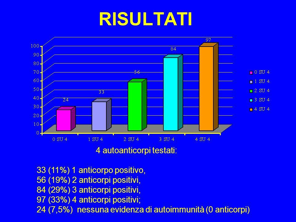 RISULTATI 33 (11%) 1 anticorpo positivo,