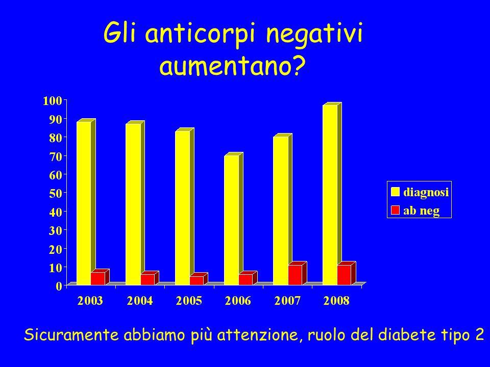 Gli anticorpi negativi aumentano