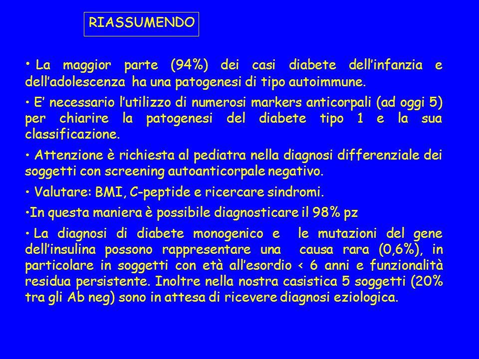 RIASSUMENDO La maggior parte (94%) dei casi diabete dell'infanzia e dell'adolescenza ha una patogenesi di tipo autoimmune.
