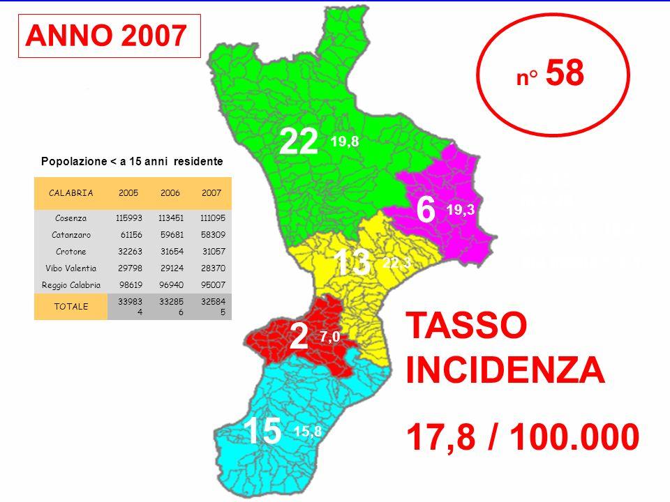ANNO 2007 n° 58. 22 19,8. Popolazione < a 15 anni residente. F = 32. M = 26. età = 1,1 - 13,4.