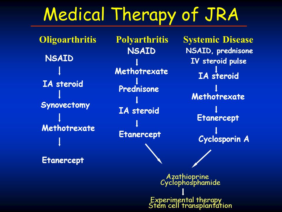 Medical Therapy of JRA Oligoarthritis Polyarthritis Systemic Disease