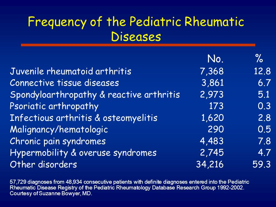 Frequency of the Pediatric Rheumatic Diseases
