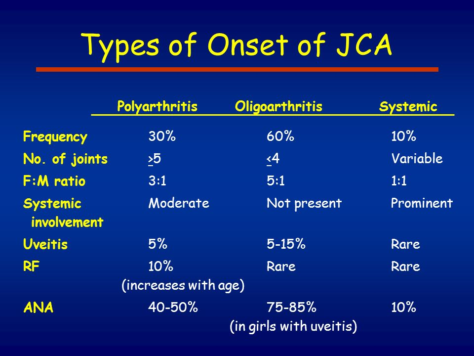 Types of Onset of JCA Polyarthritis Oligoarthritis Systemic