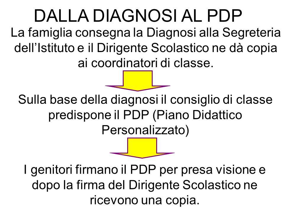 DALLA DIAGNOSI AL PDP La famiglia consegna la Diagnosi alla Segreteria dell'Istituto e il Dirigente Scolastico ne dà copia ai coordinatori di classe.