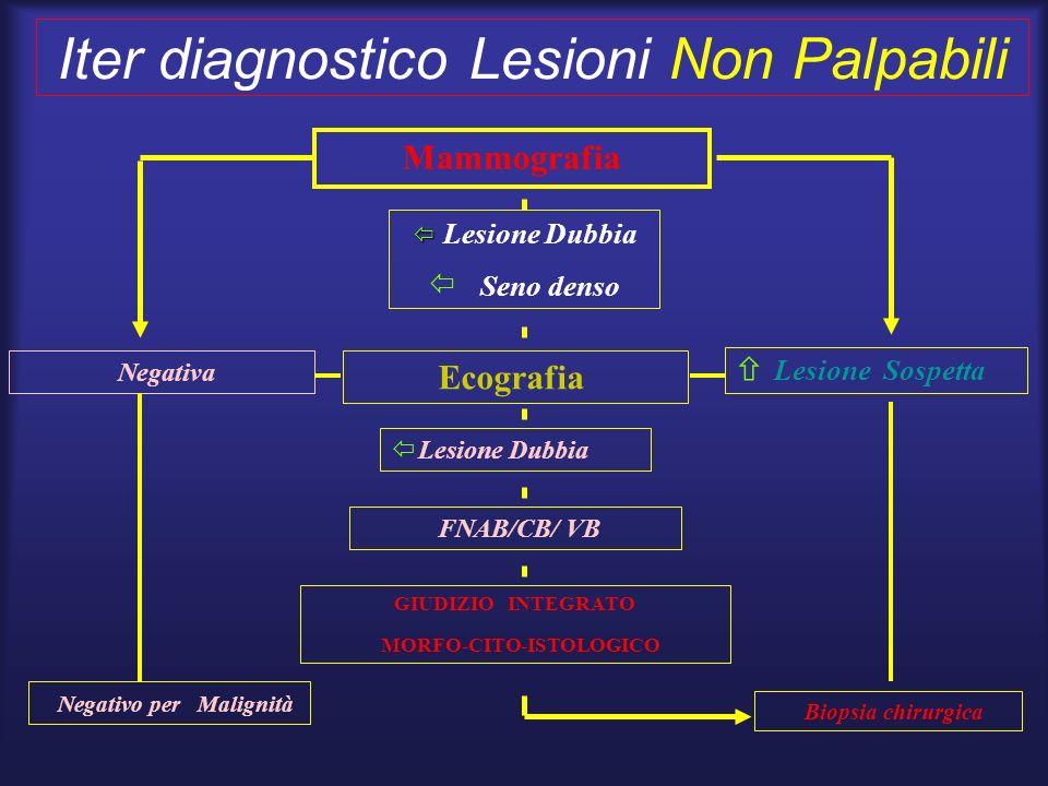 Iter diagnostico Lesioni Non Palpabili