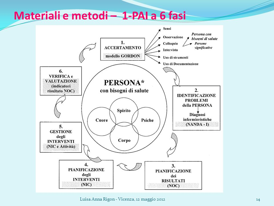 Materiali e metodi – 1-PAI a 6 fasi