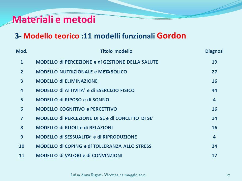 Materiali e metodi 3- Modello teorico :11 modelli funzionali Gordon